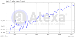 tu.tv alexa rank graph